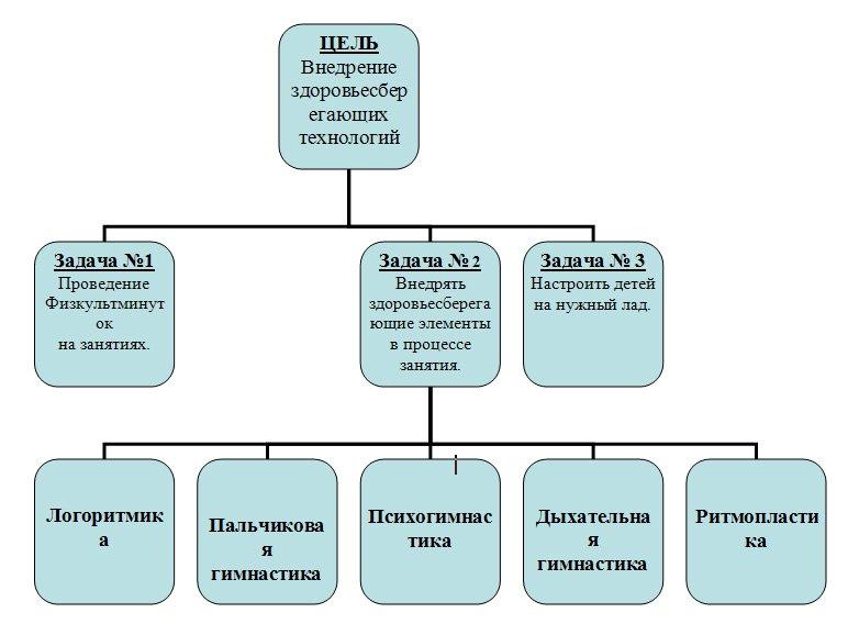 Методы и приемы, используемые на занятиях - Главная